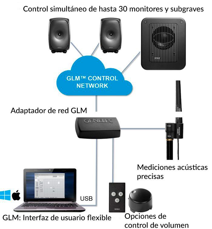 genelec_sam_glm_conexiones